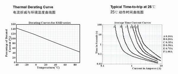 产品电流折减与环境温度和25°C动作时间曲线图
